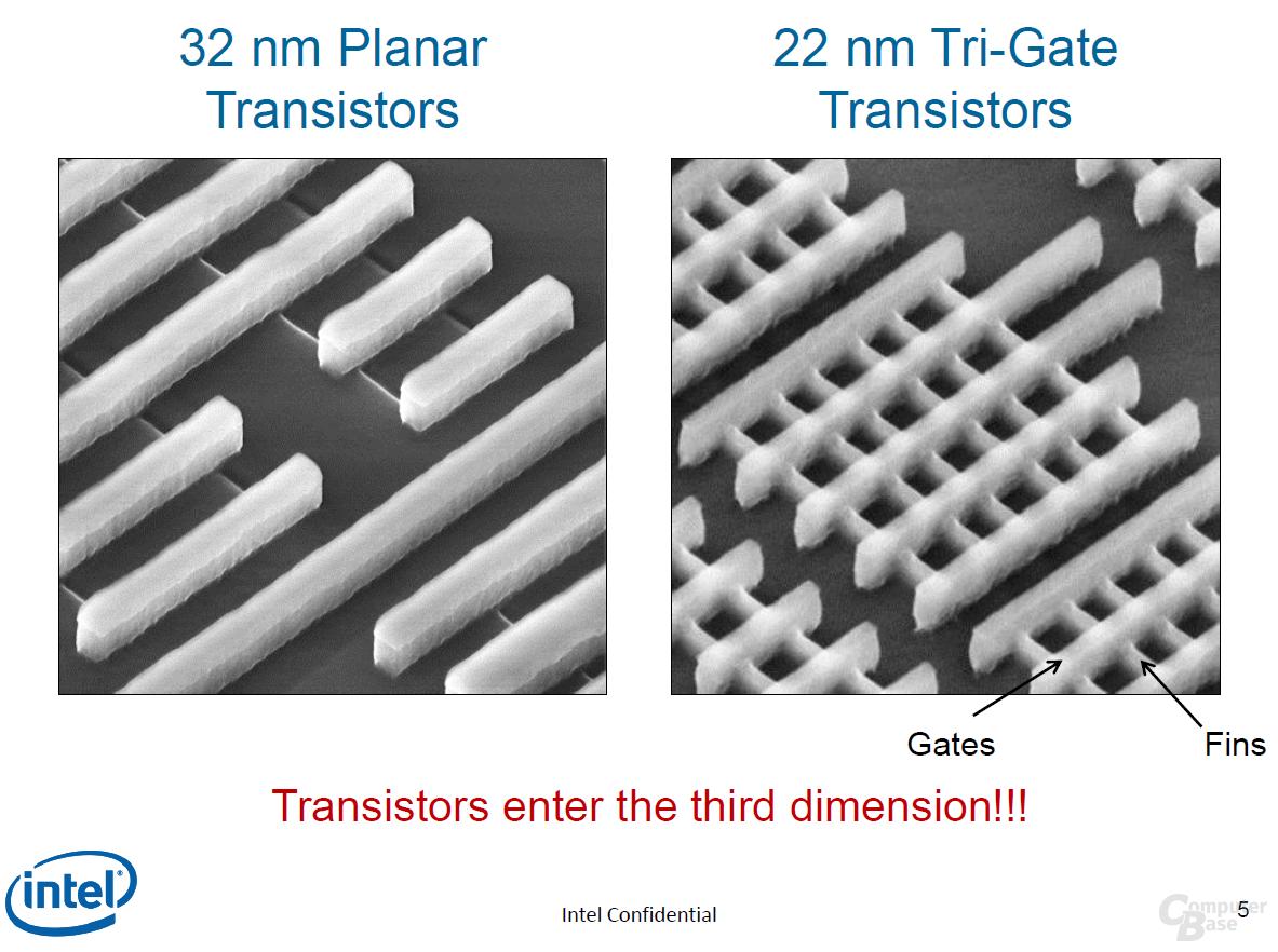 Klassischer zum neuen Tri-Gate-Transistor