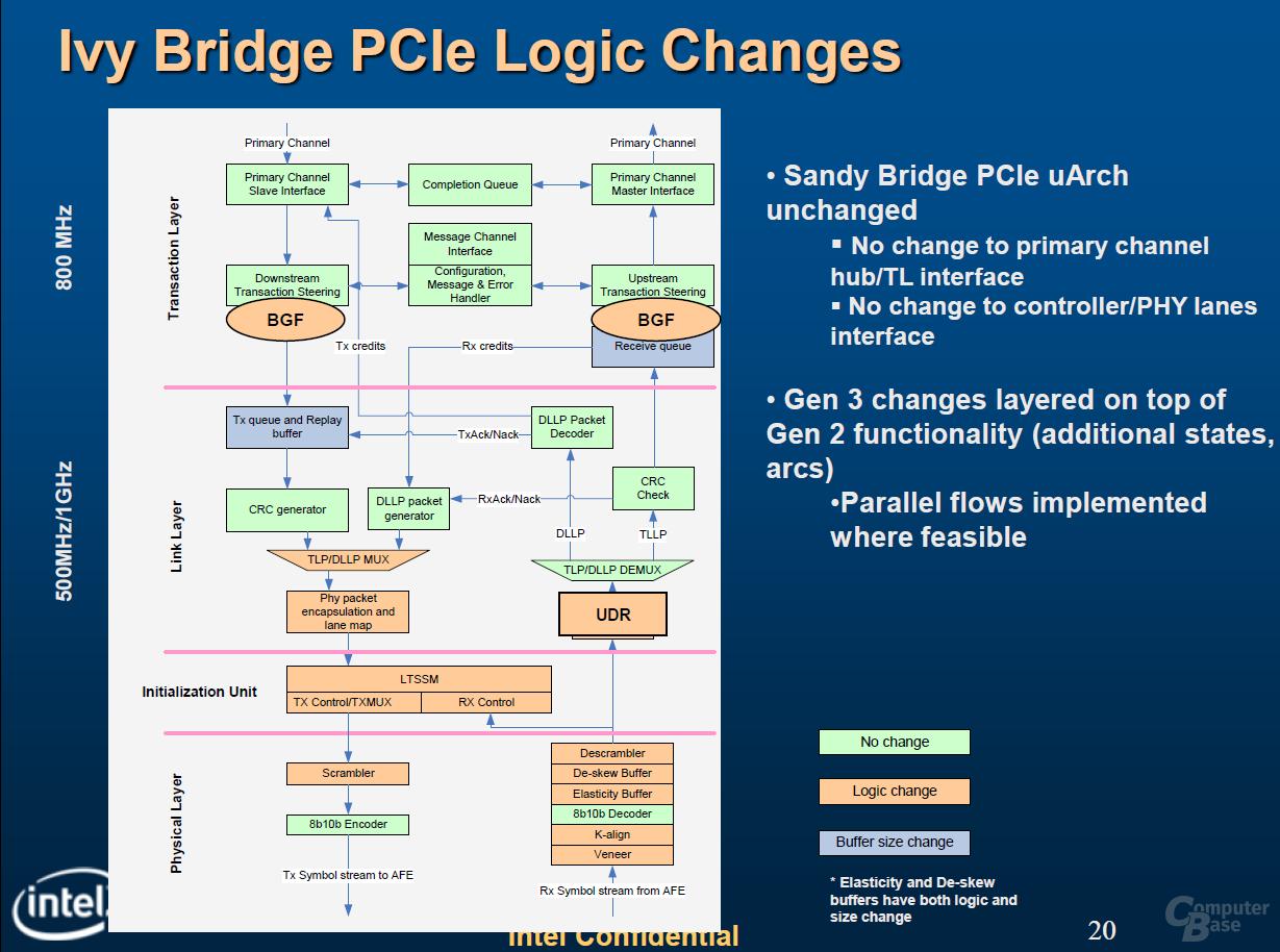 """Architekturänderungen bei Intels """"Ivy Bridge"""""""