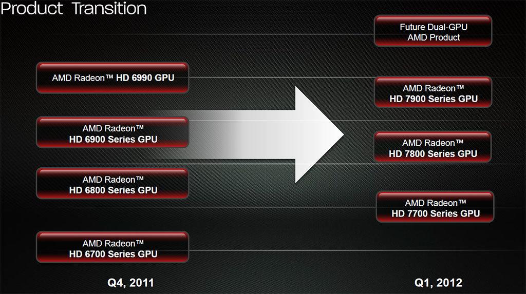 (Ältere) AMD-Roadmap für Desktop-Grafikkarten