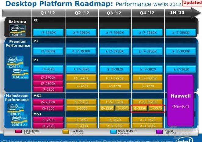 Intel-Roadmap für Desktop-Prozessoren  bis 2013