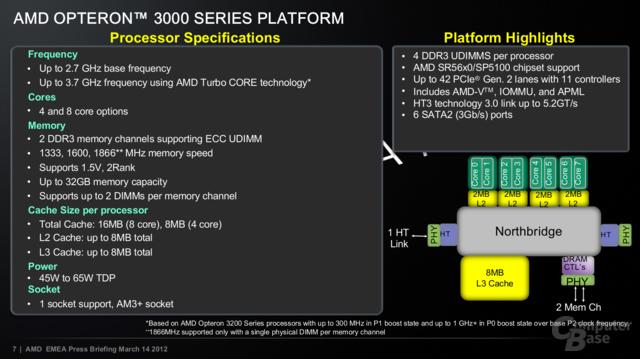 Spezifikationen der AMD Opteron 3200