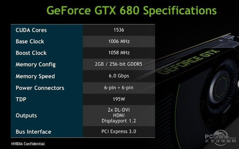 Angebliche Spezifikationen der Nvidia GeForce GTX 680