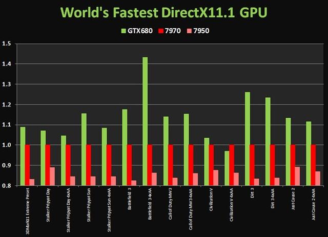 Angebliche Benchmarks zur Nvidia GeForce GTX 680