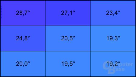 Samsung 530U3B: Temperatur im Leerlauf