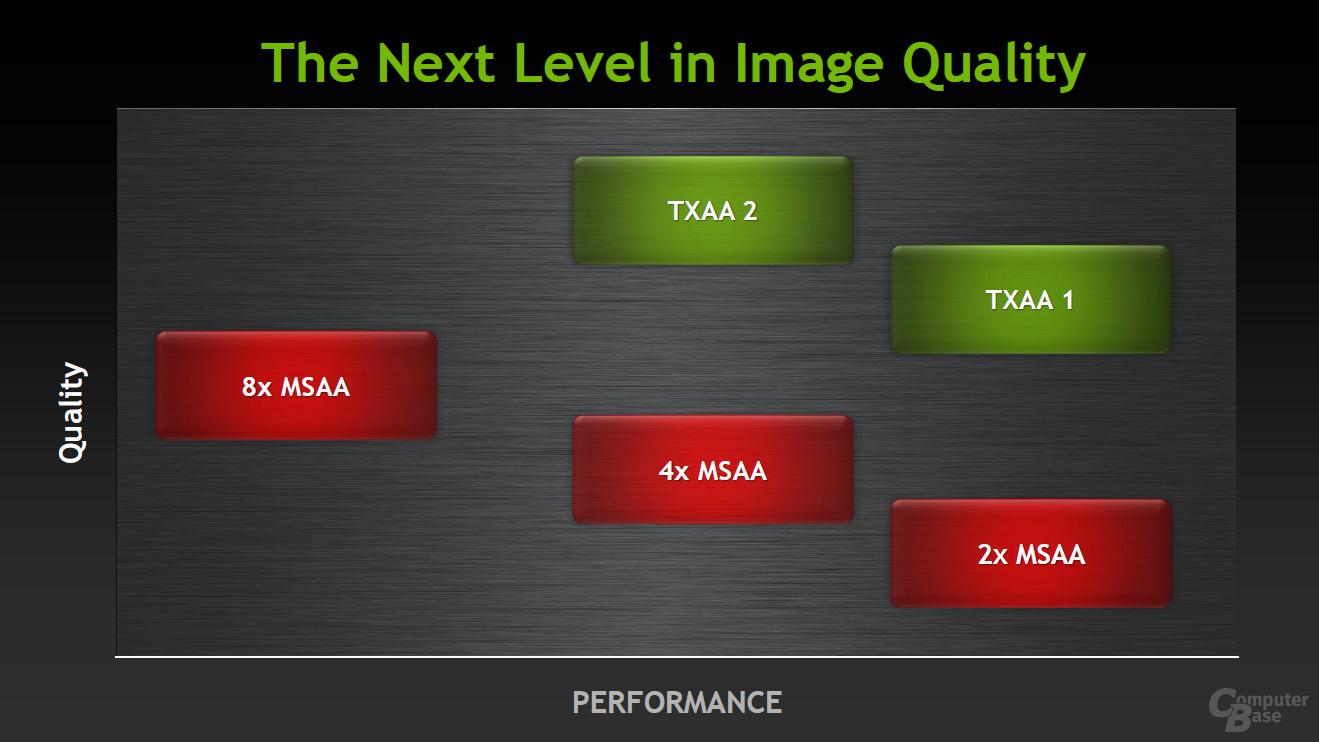 TXAA-Level