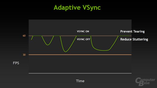 Adaptive Vsync