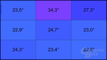 Dell XPS 13: Temperatur unter Last