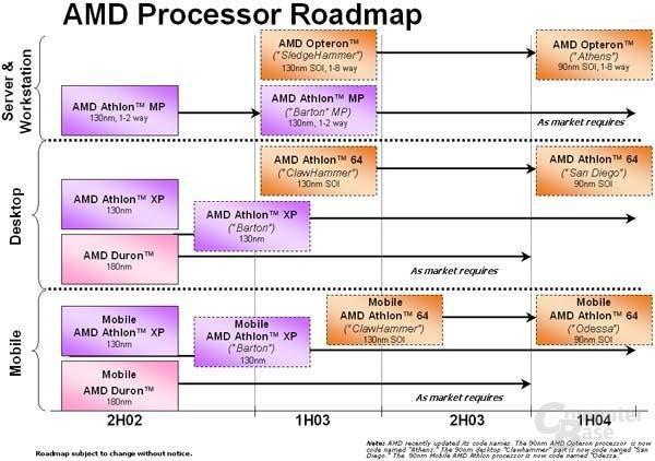 Roadmap vom 22.11.2002