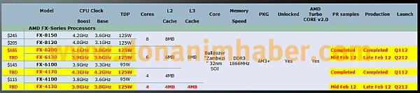 Neue FX-Modelle von AMD?