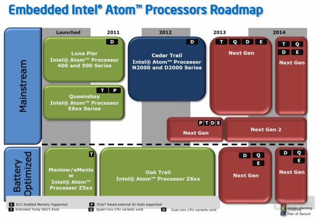 Roadmap für Intels Atom-Prozessoren