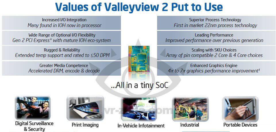 """""""Valleyview 2"""" für Embedded-Systeme"""