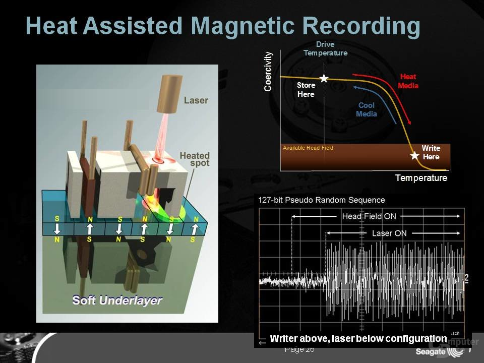 Heat Assisted Magnetic Recording