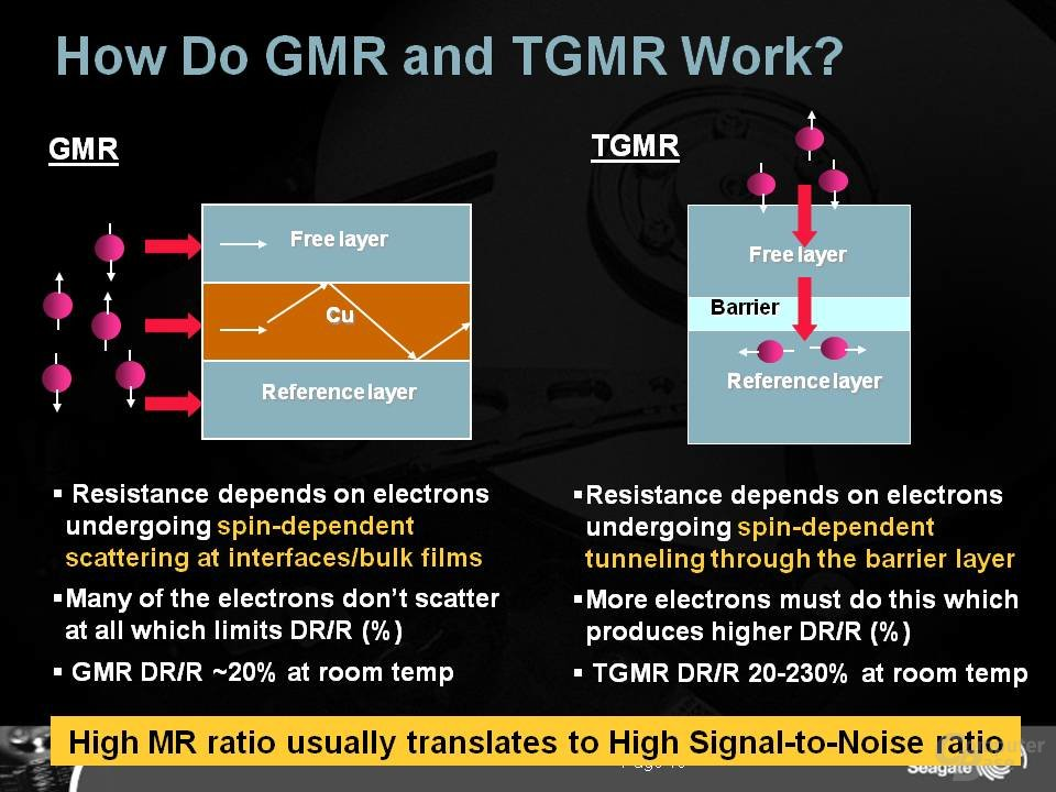 TGMR-Lesekopf