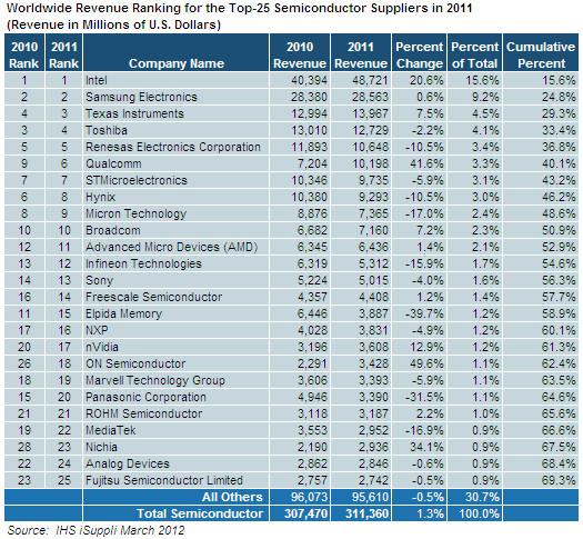 Top 25 des Halbleitermarktes 2011 laut IHS iSuppli