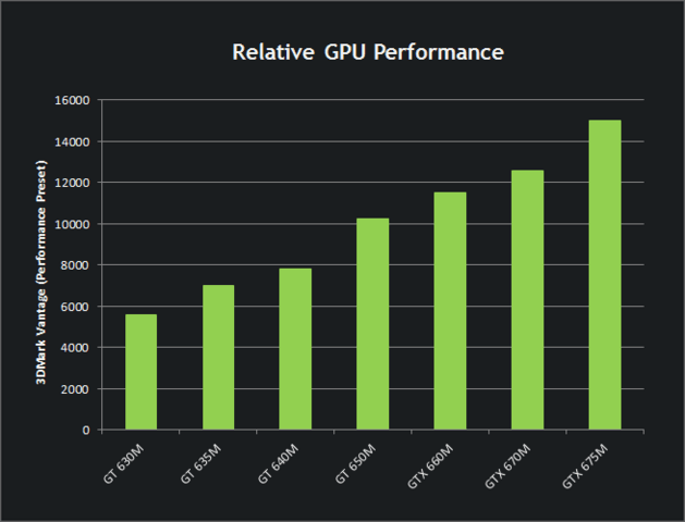 Nvidia GeForce 6xxM: Performance-Einstufung