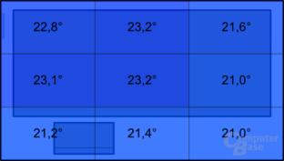 Temperatur mit Ivy Bridge im Leerlauf