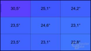 Temperatur mit Ivy Bridge unter Last
