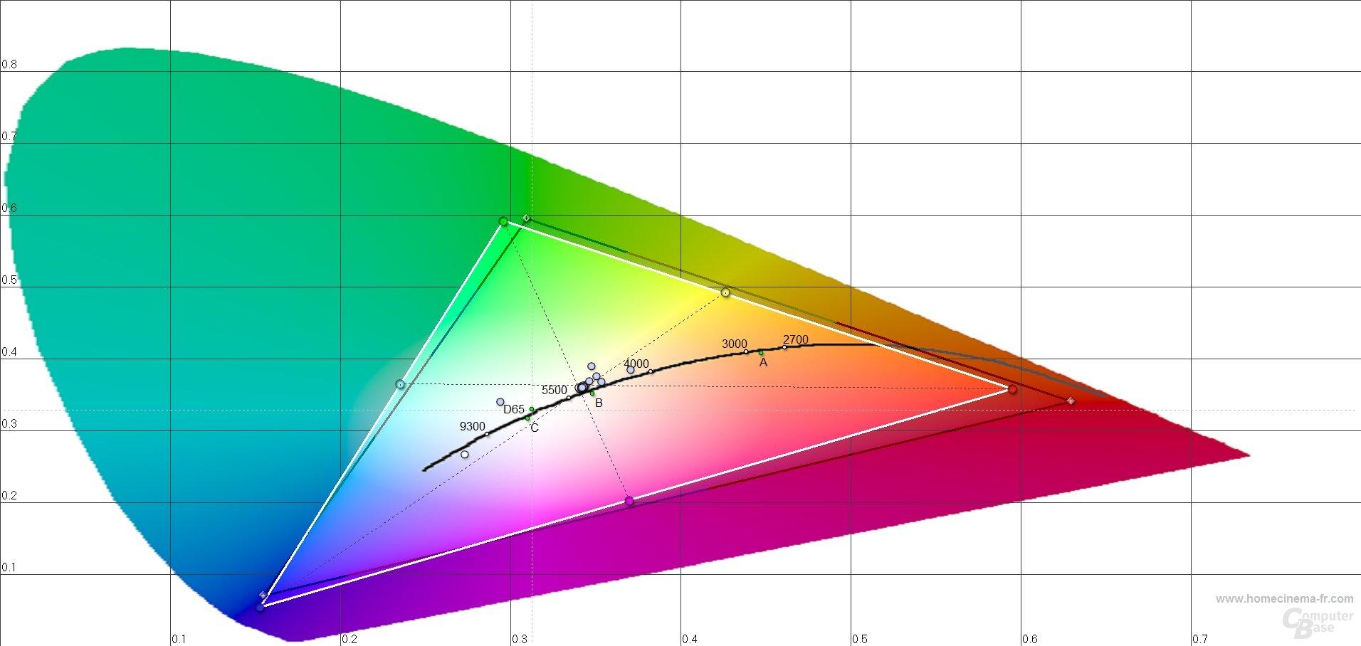 Farbtemperaturen