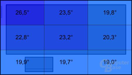 Temperatur mit Sandy Bridge unter Last