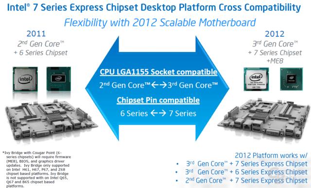 Über-Kreuz-Kompatibilität für CPU und Chipsatz