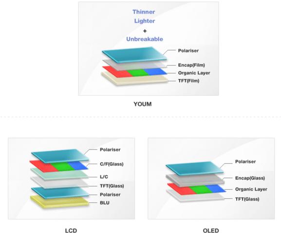 Aufbau verschiedener Display-Typen