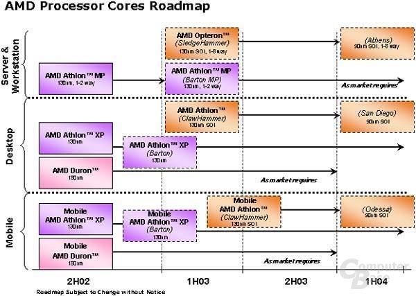 Alte offizielle Roadmap vom 27.06.2002