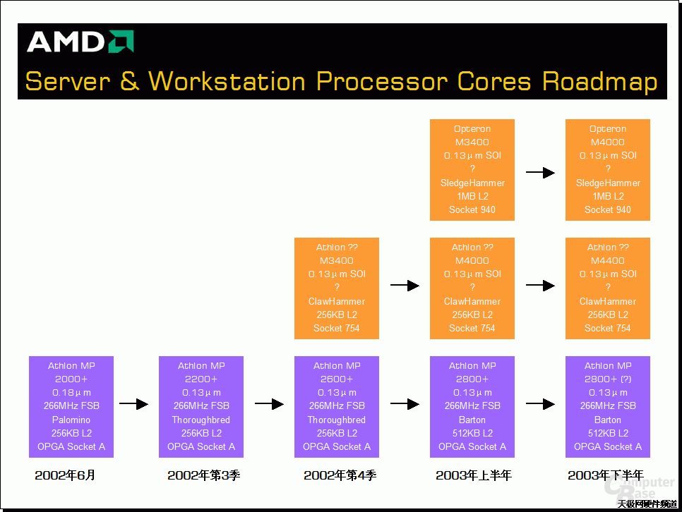 Alte inoffizielle Server-Roadmap 28.6.2002