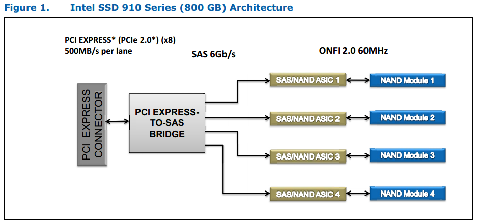 Blockdiagramm Intel SSD 910 Series