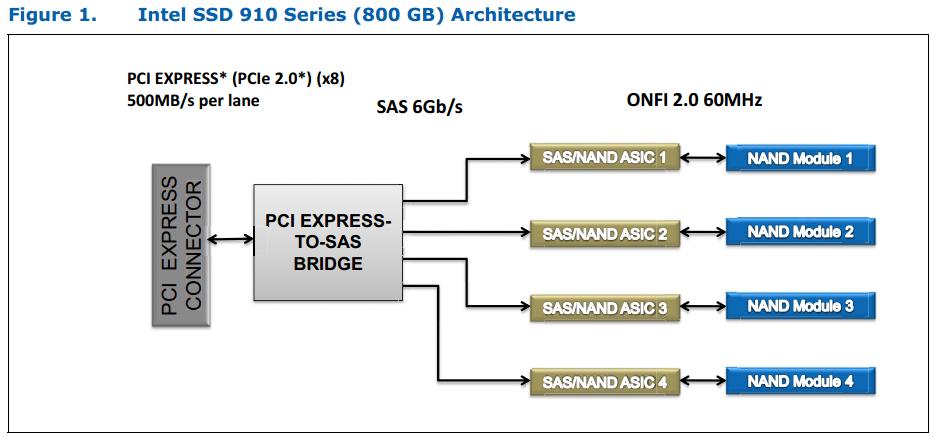 Blockdiagramm Intel SSD 910 Series