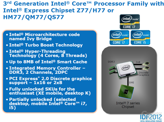 """Ivy Bridge""-Overclocking"
