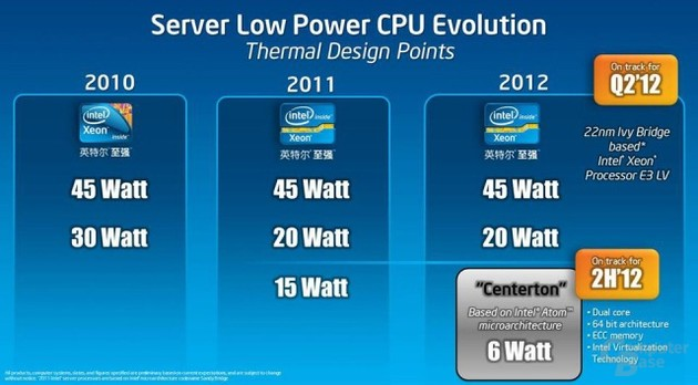 Intels Low-Power-Server-Roadmap