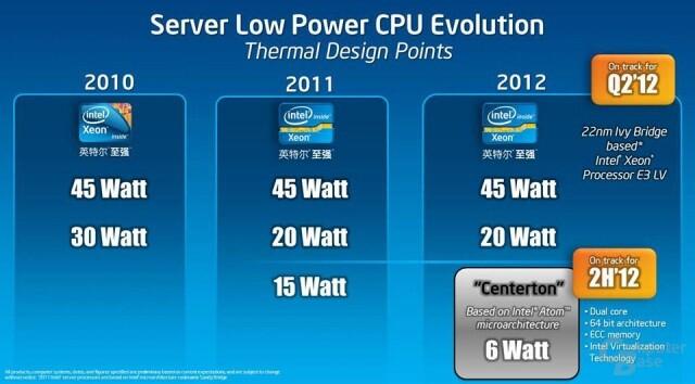 Intels Low-Power-Server-Roadmap