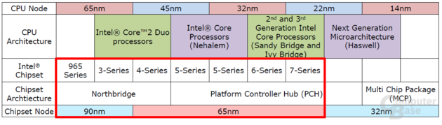 Intel-Chipsätze in der Zukunft