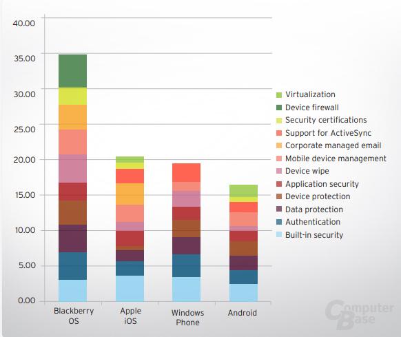 Bewertung: Sicherheit mobiler Plattformen (Quelle: Trend Micro)