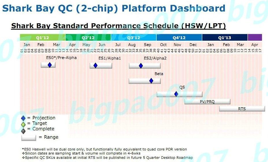 """Produktionsfahrplan von Intels """"Haswell"""""""