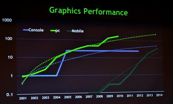 Nvidia Mobile-Prognose