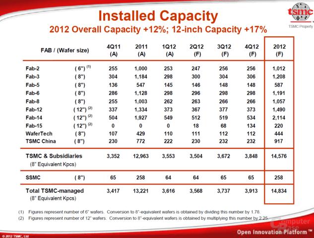 TSMC-Kapazitäten