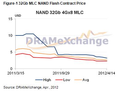 Preisentwicklung für MLC NAND Flash (32 Gb)