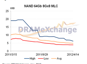 Preisentwicklung für MLC NAND Flash (64 Gb)