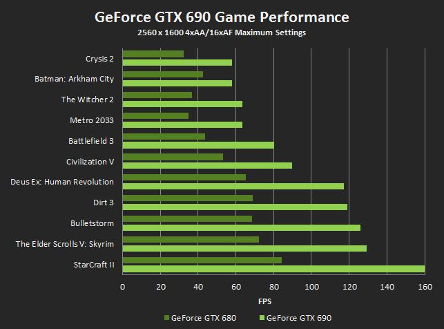 GTX 690 vs. GTX 680 (Herstellerangaben)