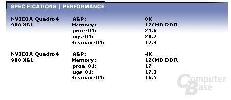 Quadro4 980XGL Performance
