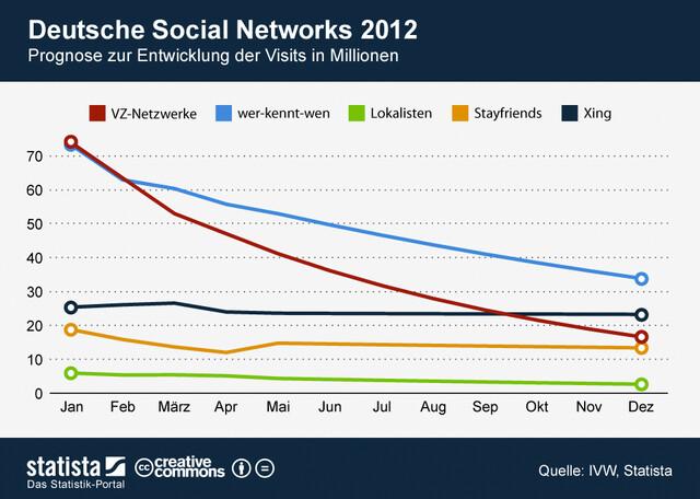 Deutsche soziale Netzwerke im Abwärtstrend