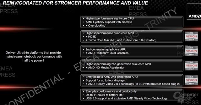 AMDs Ultrathin-Defition