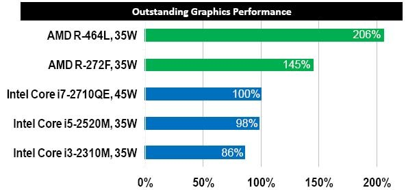 Grafikleistung von AMDs R-Series
