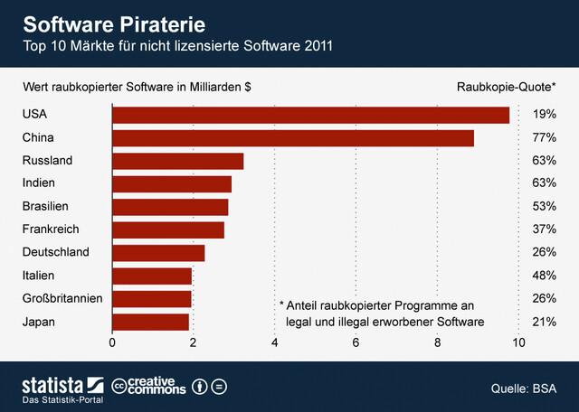 Anteil und Wert raubkopierter Software im Jahr 2011