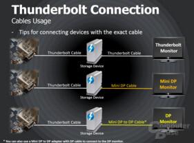 Thunderbolt-Anschlussmöglichkeiten