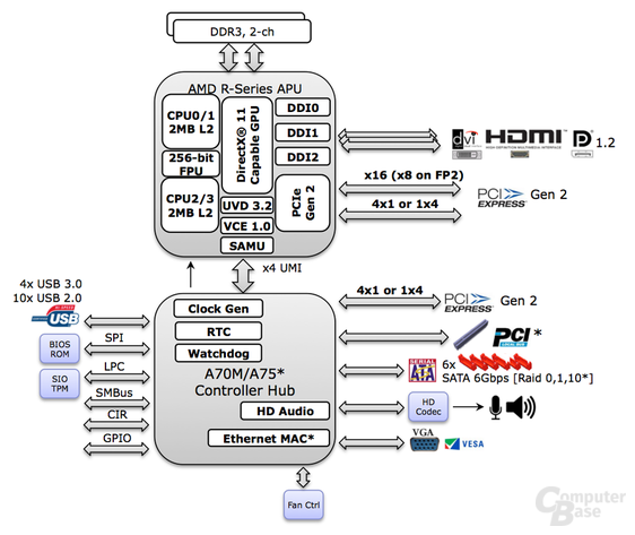 AMD R-Serie Blockdiagramm