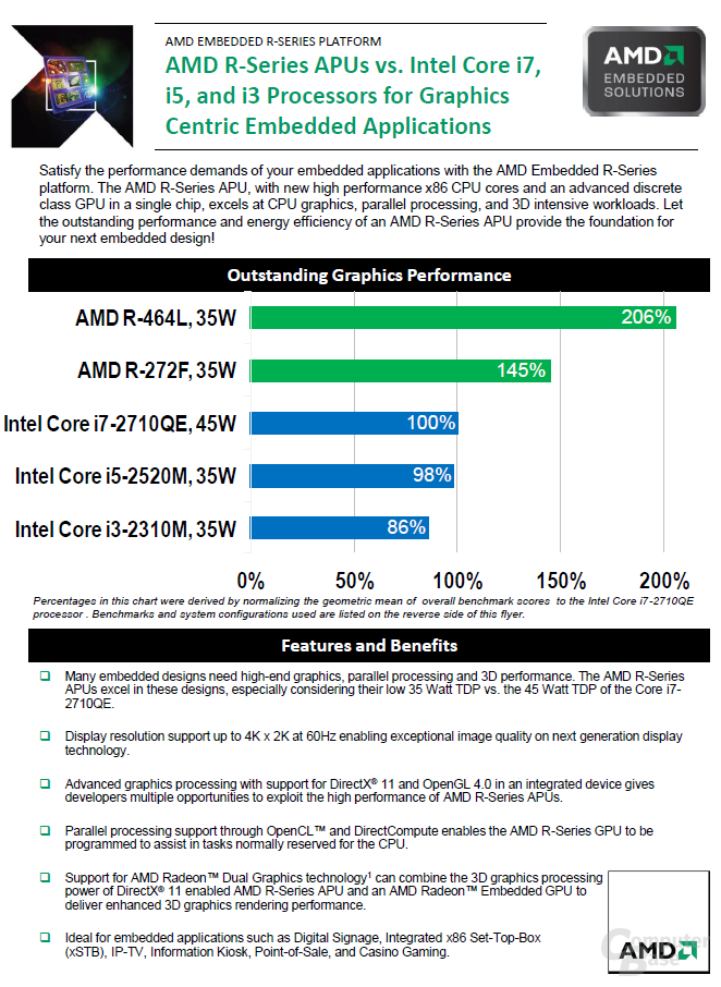 AMD R-Serie