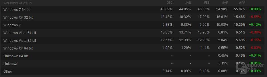 Steam-Umfrage April 2012