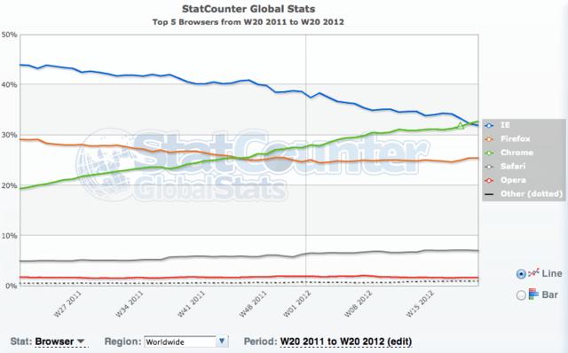 Browser-Marktanteile weltweit